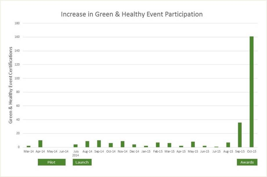 Green Purchasing Competition Results