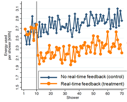 Effect of Real Time Feedback on Shower Behavior