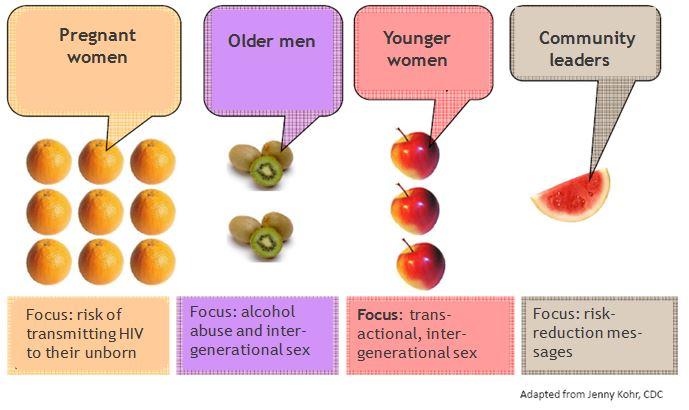Generational sex inter transactional