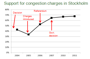 Support for Congestion Charges
