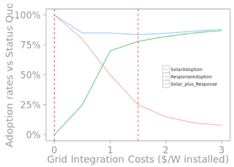 Illustrative graphic of adoption rates of solar or responsive demand at different Grid Integration Costs